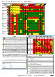 Segregation And Separation Chart For Load Transport