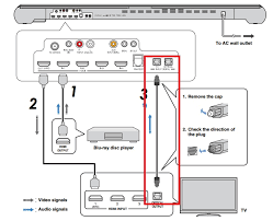 sony security camera wiring diagram images sony tv input output diagram in addition sony dvpsr210p dvd player