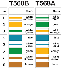 rj45 pinout wiring diagrams for cat5e or cat6 cable inside cat 3 telephone wiring basics at Cat 3 Wiring Diagram