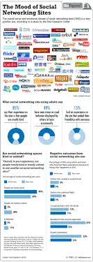 friendly faces everywhere on social networking sites infographic