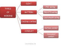 home wiring(domestic wiring) Conduit Wiring Diagram 1; 7 types of wiring electrical conduit wiring diagram