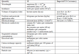 Si Unit System Chart What Is The Si Equivalent Of Us Customary Units Of Measure