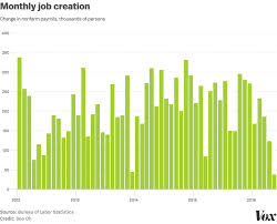 Us Economy Jobs Report Best Description About Economy