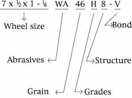 Grinding Wheel Grade Chart Grinding Wheels 8 Identification
