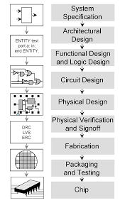 Analog Integrated Circuits For Communication Principles Simulation And Design Integrated Circuit Design Wikiwand