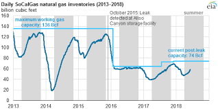 Natural Gas Storage Chart In California Natural Gas Availability Still An Issue 3