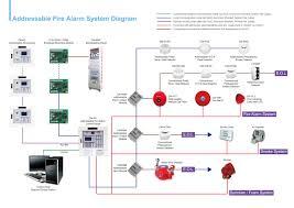 addressable smoke detector circuit diagram for fire alarm system Addressable Fire Alarm System Diagrams addressable smoke detector circuit diagram file 134948757076 jpg wiring diagram full version addressable fire alarm system wiring diagram