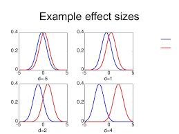 cohen s d effect size chart power effect sizes confidence intervals academic integrity