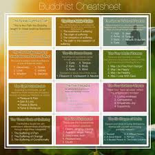 buddhist cheat sheet buddhism cheat sheet love pinterest buddhism buddha and