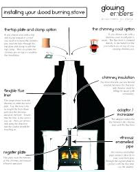 insulation around gas fireplace insert flue insulation around gas fireplace insert