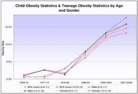 Child Obesity Chart Child Obesity Statistics Teenage Obesity Statistics 1963