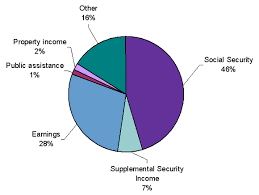 Annual Statistical Report On The Social Security Disability