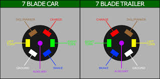 trailer plug wiring diagram 4 pin for wire troubleshooting 6 pin to 7 pin trailer wiring diagram at 6 Pin Trailer Plug Wiring Diagram
