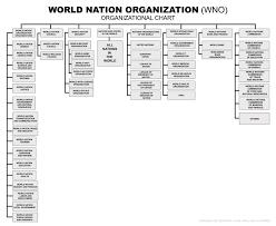 World Nation Organization Organizational Chart By Jorge
