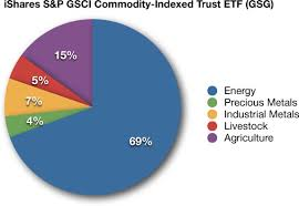 Rogers Commodity Index Chart Complete Investment Guide For All Commodity Etf And Etn