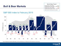 Bull Bear Markets S P 500 Chart