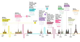 A Visual Timeline Of The Tallest Historical Structures
