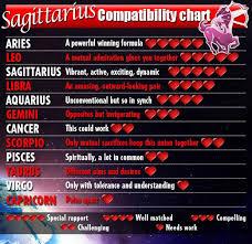 Sagittarius Compatibility Chart Virgo Compatibility Libra