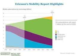 Ericsson Wins Network Contract From Celcom Market Realist
