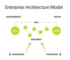 principles of architecture enterprise architecture office of the cio university of saskatchewan