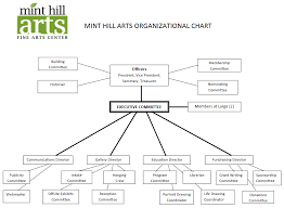 Mha Organisation Chart Organizational Chart