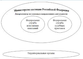 Реферат Министерство юстиции РФ com Банк рефератов  Министерство юстиции РФ Министерство юстиции РФ