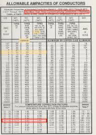 Service Entrance Cable Size Chart Cable Size Ampacity Chart Mtw Wire Ampacity Chart