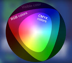 Rgb Vs Cmyk Guide To Color Spaces Blog Printful