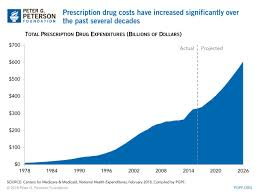 How Will The Rising Cost Of Prescription Drugs Affect Medicare