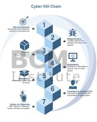 Cyber Kill Chain Cyber Security Kill Chain Bcmpedia A Wiki Glossary For Business