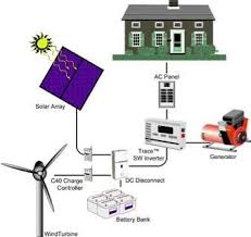 big steps in building change our wiring to 12 volt dc treehugger inverter%20needed jpg