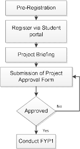 Project Proposal Flow Chart Figure 1 From Online Project Evaluation And Supervision