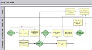 Example Of Functional Chart Examples Of Cross Functional Flowchart Visio