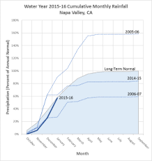 How Does This Years Rain Compare To Normal Napa County Rcd