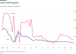 Chinese Growth Chart China Q2 Gdp Growth 6 2 Misleading Media Coverage