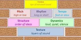 The element of time in a piece of music that creates beat, tempo and meter. Elements Of Music Sound Possibilities Forum