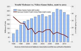 Video Game Sales Charts