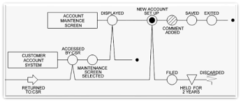Flow Chart Handle Symbol For Process Mapping