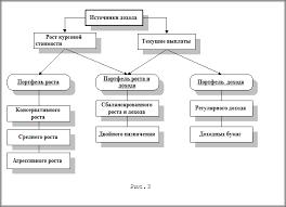 Акции векселя облигации курсовая найден zefiruss Акции векселя облигации курсовая