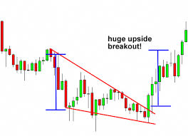 Falling Wedge Breakout Forex Chart Pattern | Forex trading, Trading charts,  Chart
