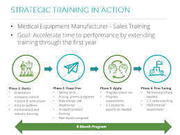 Sales Training Template 4 Phases Of Sales Enablement Program Template Training
