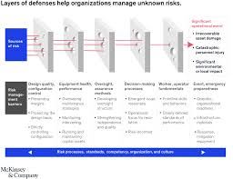 A Practical Approach To Supply Chain Risk Management Mckinsey
