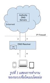 ความมั่นคงปลอดภัยของระบบชื่อโดเมน (Information Security in Domain Name  System) – THNIC Foundation