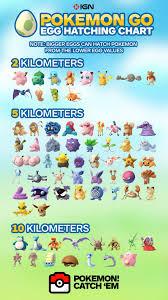 Pokemon Go 10km Egg Chart Pokemon Go 7 Km Egg