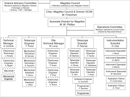 Organization Chart For Magellan Telescopes Operations This