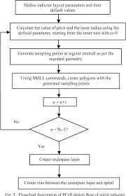 Figure 3 From A Pcell Design Methodology For Automatic