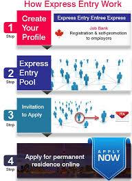 Canada Pr Visa Express Entry Program 2019 20 Apply For Pr