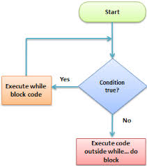 Php Loop For Foreach While Do While Example