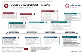 college admission timeline counseling guidance a g b u college admissions timeline