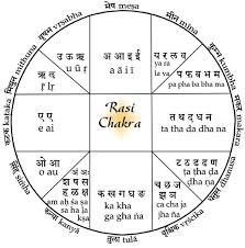 Rashi Chart By Alphabet Rashi Chakra Freedom Vidya